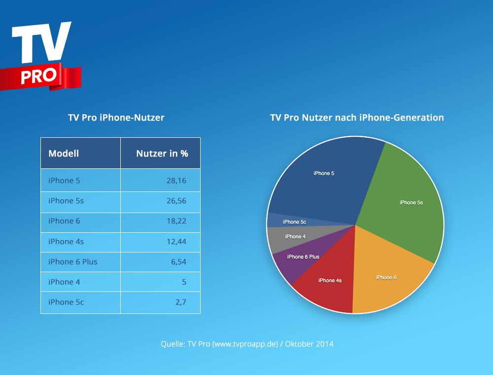 iPhone Geräteübersicht über TV Pro Nutzer im Oktober 2014