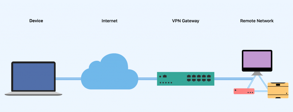 What you need to get set remote workers up with VPN